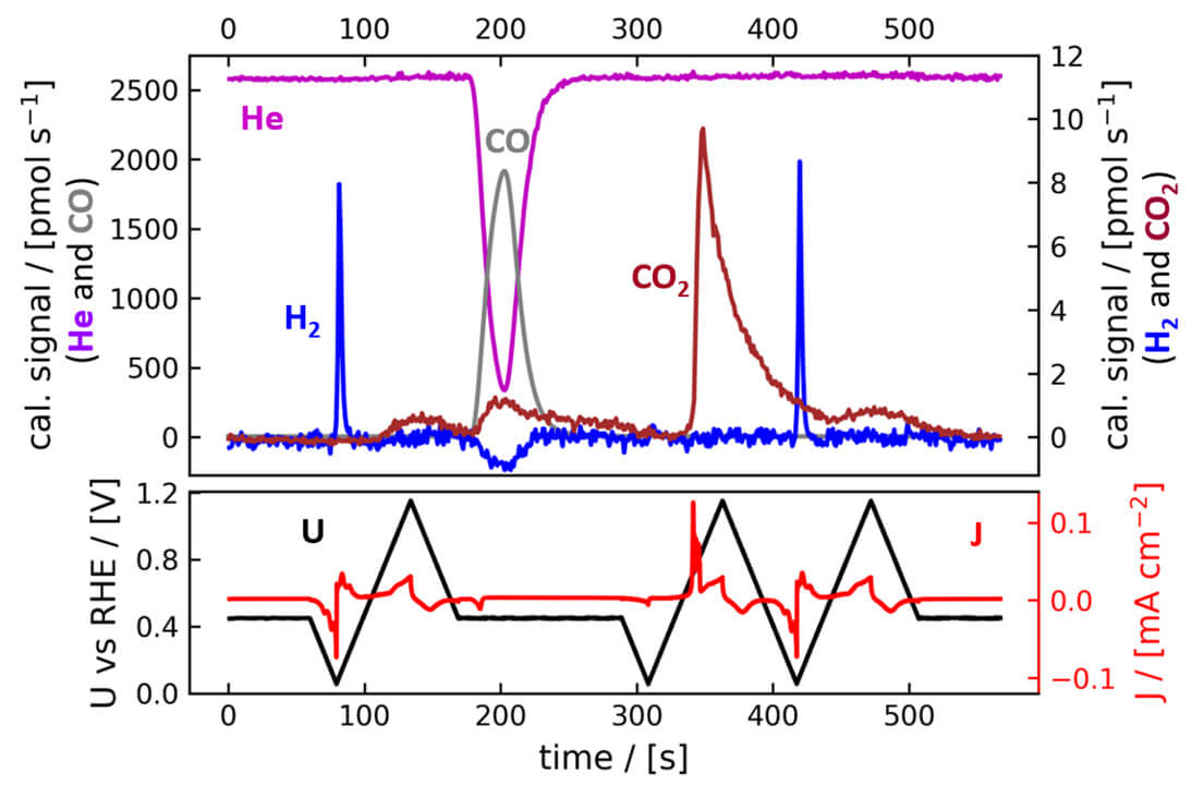 Representative electrochemistry mass spectrometry (EC-MS) data acquired with the Spectro Inlets EC-MS system. Electrochemical data from the potentiostat (SP-200 from BioLogic) is shown in the lower panel, whereas mass spectrometry (MS) data is shown above, both plotted against common time and synchronized. Gas evolution in a carbon monoxide (CO) poisoning experiment is shown. Water electrolysis on a polycrystalline platinum (Pt) electrode is affected by the CO gas pulse, where the surface of the Pt catalyst is poisoned. During the subsequent anodic cycle, the CO adsorbed on the Pt surface is oxidized and released as carbon dioxide (CO2). Because of the 100% collection efficiency the system is fully quantitative, and all CO2 molecules are collected by the mass spectrometer. Thus, integrating the CO2 peak allows to quantify the exact number of electrochemical active sites on the catalyst surface.